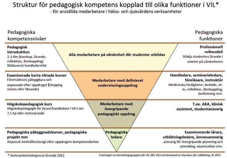 A model for pedagogical competence